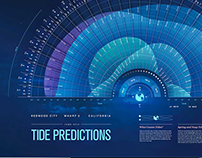 Data Visualization: Tide Predictions