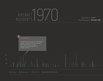 Infographic - Aircraft accidents 1970