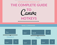 The Complete Guide to Canva Hotkeys infographic
