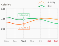 Daily UI - #018 Analytic Chart