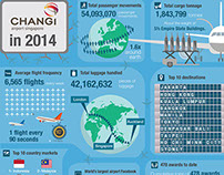 Infographic - Changi Airport in 2014.