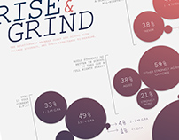 Rise & Grind | Data Visualization