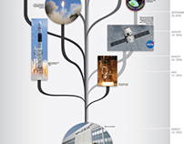 SpaceX Timeline & Graphic Concepts