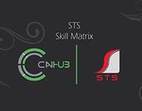 STS | Skill Matrix
