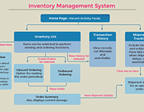 UI/UX Inventory Management System