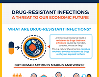 Drug Resistant Infographics