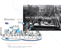 Infographic :-  How to Build A Roller Coaster