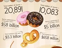 Starbucks vs. Dunkin Donuts – Battle of Loyalties