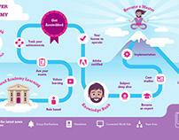 Unilever Cloud Academy
