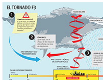 Tornado en Acuña, Mx