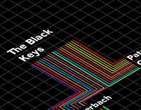 The Black Keys influences map