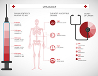 Infographics design. Oncology