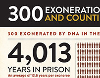 Innocence Project Infographic
