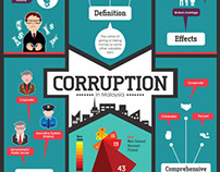 Corruption Infographic