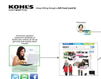 Khol's UX Flow Diagram