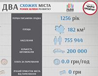 Lviv vs. Amsterdam Infographic
