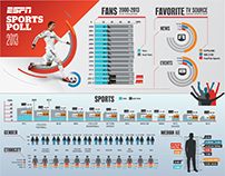 ESPN: Sports Poll Poster Spring 2014 Update