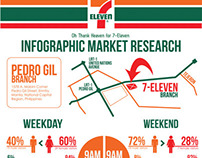 7 Eleven Infographic Market Research