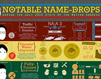 Philippine SONA: Notable Namedrops