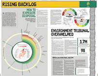 Publication Design work, Express Tribune (Newspaper)