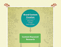 Brand Content Creation Infographics