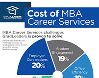 GradLeaders | Cost of Career Services Infographic