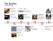 Beatles Timeline