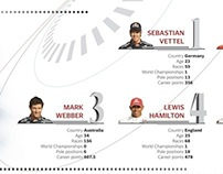 F1 2010 - Infographic — The Express Tribune