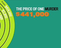 The Cost of Gun Violence