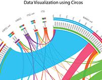 Smithsonian Data Visualization