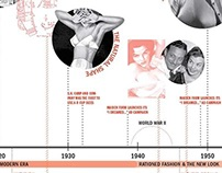 Timeline Of The American Bra