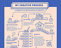 Creative Process Chart – Infographic