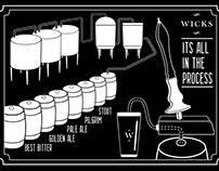 Bar and Mirco-Brewery Wall Art (Brew Pub Wicks)