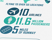 Infographic for Nashville International Airport