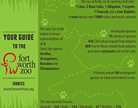Fiverr Order: Infographic for Fort Worth Zoo
