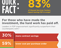 Infographic & E-Book - ScottMadden, Inc.