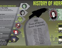 Horror Infograph