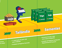 Cooplantio - Timeline Infographic