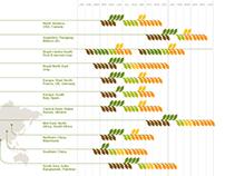 Syngenta infographics