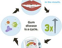 Washington Dental Infographic