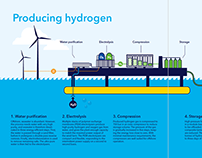 Infographics for DNV GL