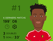 Belgian National soccer team data visualization
