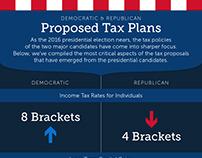 Democrat v. Republican Tax Plans - Wealth Management