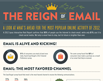 The Reign of Email