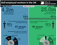 Self-employed workers in the UK