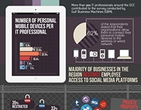 Mobile devices and social media in the workplace