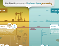 Abu Dhabi structure of hydrocarbons processing