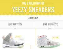 Yeezy Infographics - The Evolution of Yeezy Sneakers