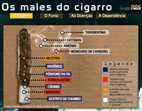 Infográfico Os males do cigarro
