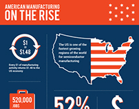 American Manufacturing on the Rise - InfoGraphics